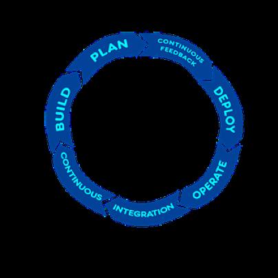 devops and agile management