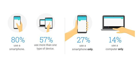 how-people-use-their-devices-image-1.width-1200